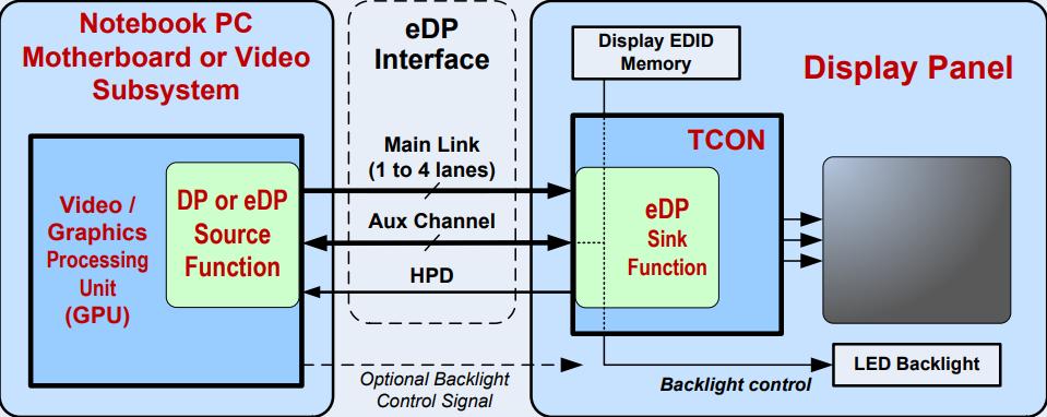 EDP Display Interface